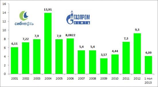 Собрания акционеров Газпромнефть и РН-Холдинг. Еще письма… часть 1