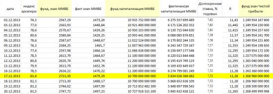17 декабря 2013 года. Технический момент: изменение индекса ММВБ. (Проект «Разумный инвестор», запись б/н)