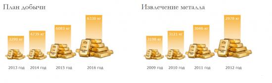 ОАО «Селигдар» – «быстрые» деньги или новогодняя сказка? Часть 3