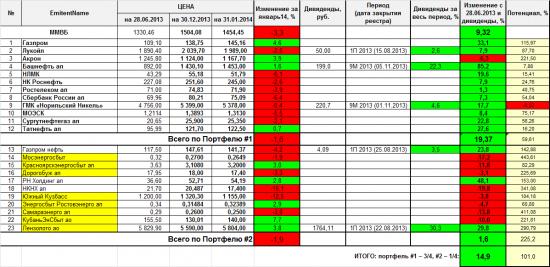 Проект «Разумный инвестор»: январь 2014. Запись #6.