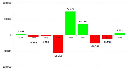 УК Арсагера: Совет Директоров, итоги года, «Арсагера – фонд акций» и прочее. Часть 2