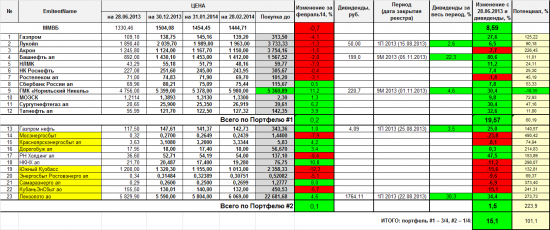 Проект «Разумный инвестор»: февраль 2014. Запись #7.