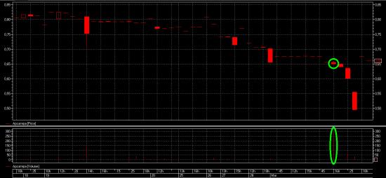 Проект «Разумный инвестор»: 3 марта 2014 года – красный день на бирже. Запись #8.
