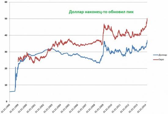 Украинская паника.