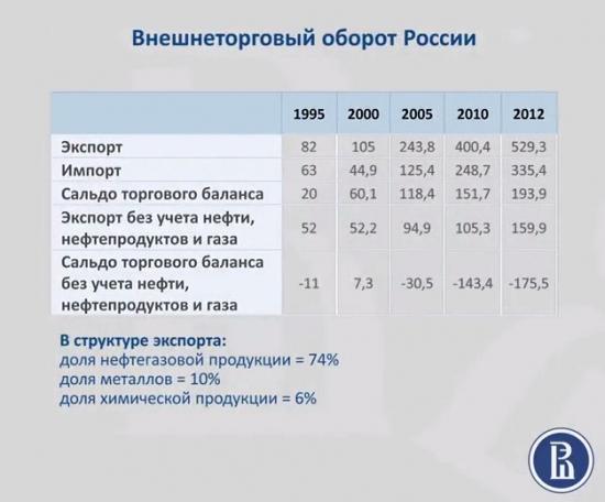 Состоится ли новая модель экономического роста в России?