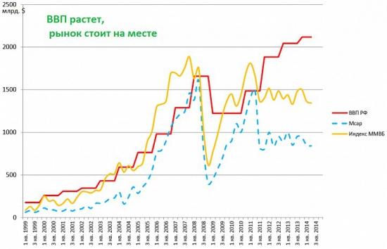ВВП России еще один миф от паникселлеров.