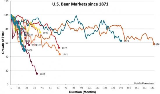 Что дает бык, медведь забирает...