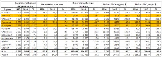Проблемы Восточной Европы в ее отдалении от России