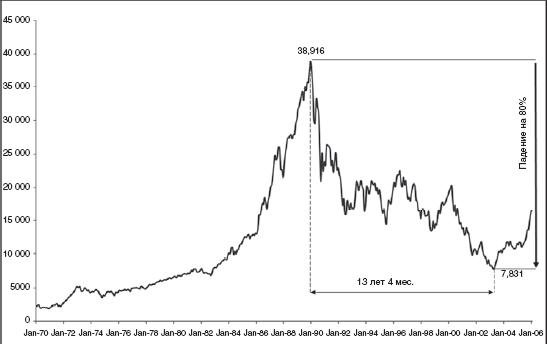 Стоимостные стратегии на медвежьем рынке Японии.