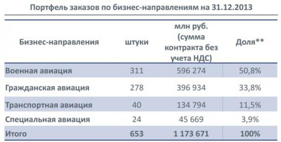 Сектор РИИ. Российский НАСДАК  – поиск возможностей! Часть 4.