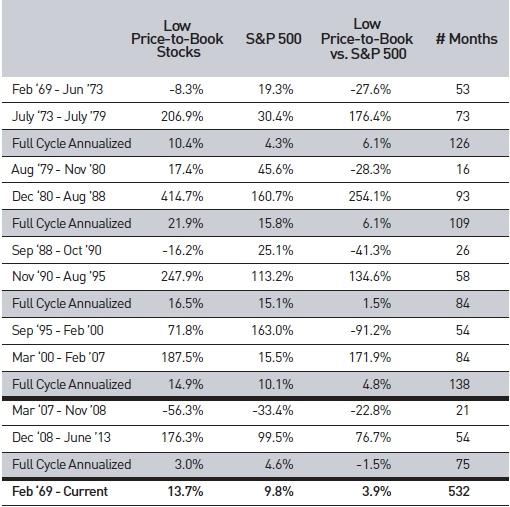 Почему стоимостное инвестирование работает?
