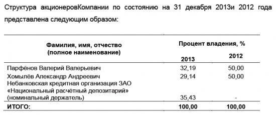 Сектор РИИ. Российский НАСДАК  – поиск возможностей! Часть 3.