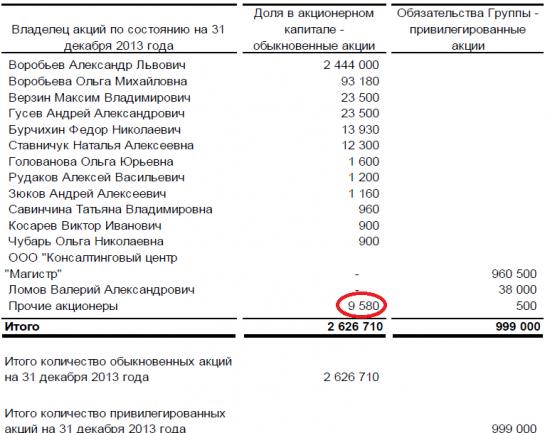 Сектор РИИ. Российский НАСДАК  – поиск возможностей! Часть 5.