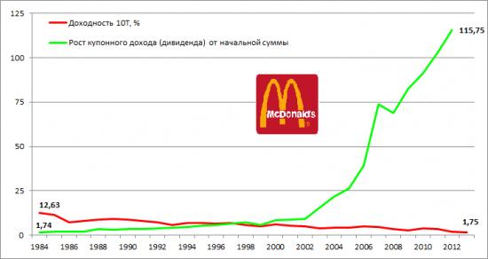 Дивиденды и акции. Россия – страна возможностей!