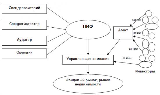 Московская биржа. Идея.