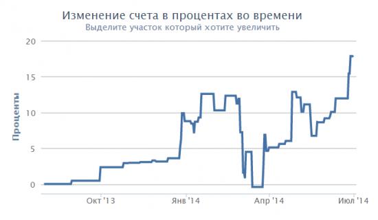 """Проекту """"Разумный инвестор"""" - 1 год !"""