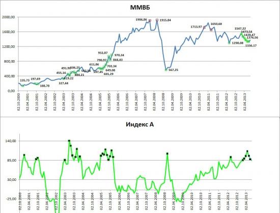 Проект «Разумный инвестор». Запись #10, часть 2: скучные 24%.