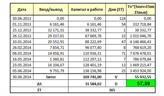 Проект «Разумный инвестор». Запись #10, часть 4: состав портфеля продолжение.