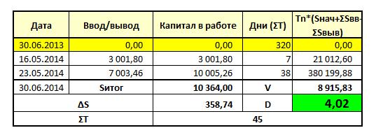 Проект «Разумный инвестор». Запись #10, часть 5: сравнение.