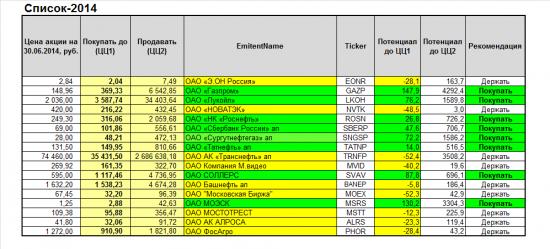 Проект «Разумный инвестор». Запись #10, часть 7: список-2014, Южный Кузбасс.