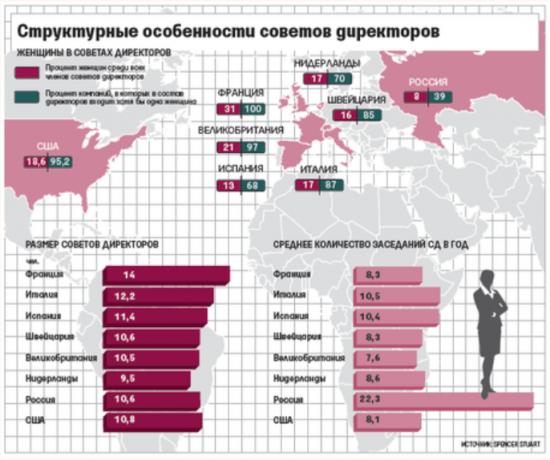 Интересное исследование: российские советы директоров. КУ Роснефть.