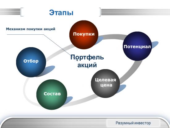 Шадрин. Сборник исследований и опытов в сфере инвестирования. 2011-2015 гг.