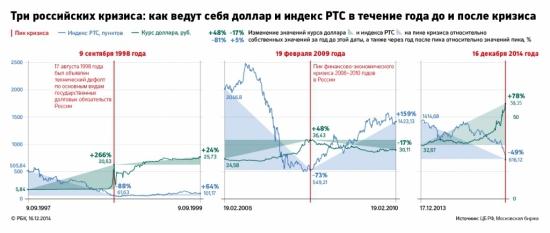 Разумный инвестор: Путин и голубиные предрассудки, оценка-2015.