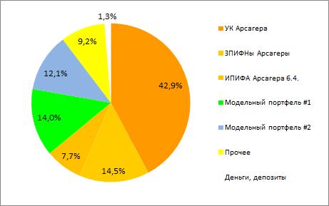 """Ротация портфеля """"Разумный инвестор"""". Немного про акции УК Арсагера."""