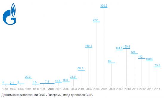 Разумный инвестор 2015