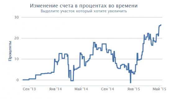 Разумный инвестор: +94 978,69 руб.
