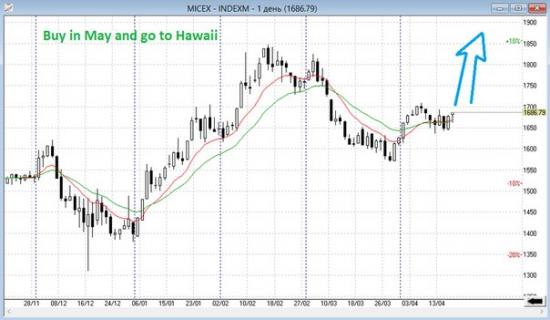Разумный инвестор: всё выше и выше.