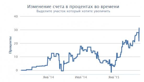 Разумный инвестор: новый рекорд!