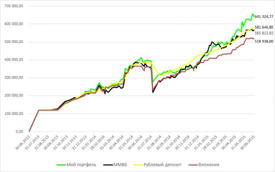 Разумный инвестор. 2 года (часть 2).