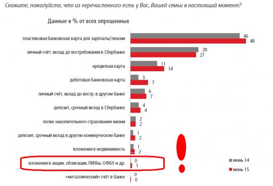 Долгосрочный инвестор в российские акции - это экзотика.
