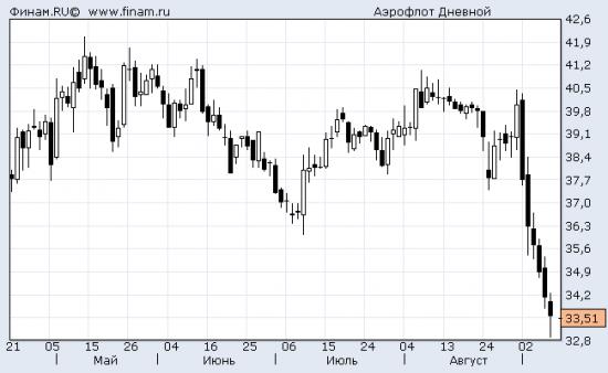 Разумный инвестор: 6.4, госдивиденд, Аэрофлот.