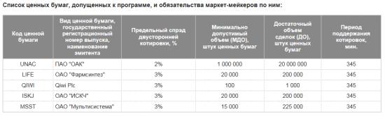 Сектор РИИ. Налоговые льготы на инновационные акции.
