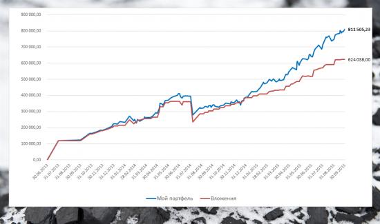 Разумный инвестор. Итог сентября: исторические рекорды.