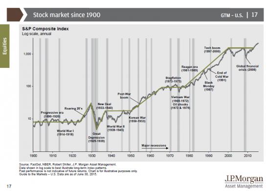 «Дорогая» Америка или почему может быть S&P500 выше 10000?