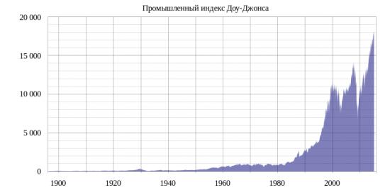 DJIA & SPBEX. Индексное инвестирование через SPBEX.