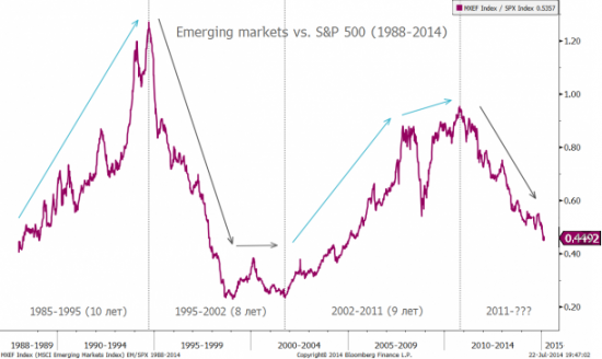 Developed Markets Vs Emerging Markets: underperformance продолжается…