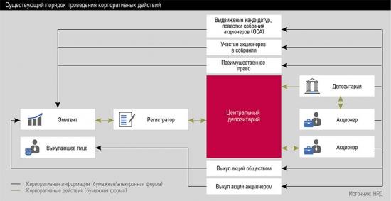 Революция российских инвесторов