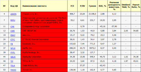 Список SPBEX. Первичный осмотр: P/E, P/BV, ROE, Dividend Yield, Payout Ratio.