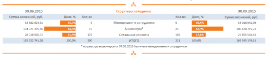 УК Арсагера. 9М 2015.