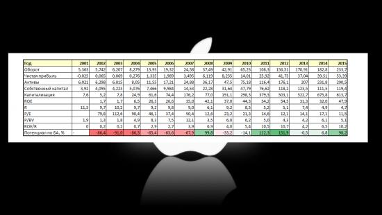 Apple или почему можно покупать компанию за 5 балансов?