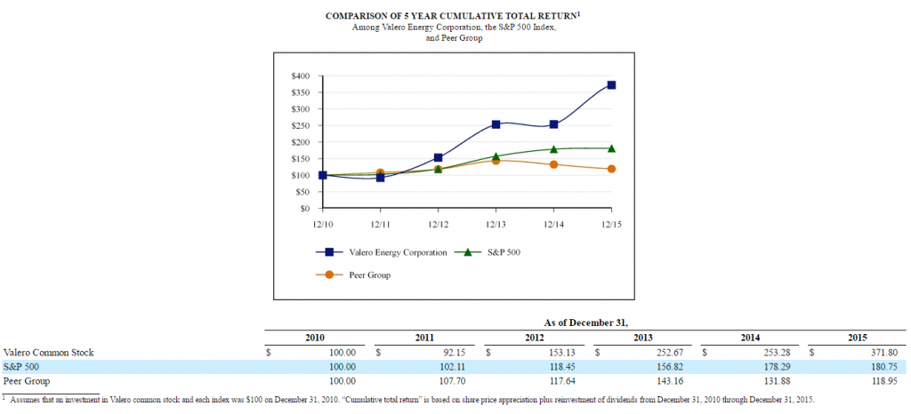 """Valero Energy Corp.: successful leadership transition and """"first-class operational performance."""""""