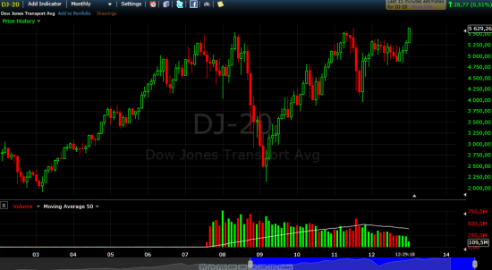DJ-20 new all-time high