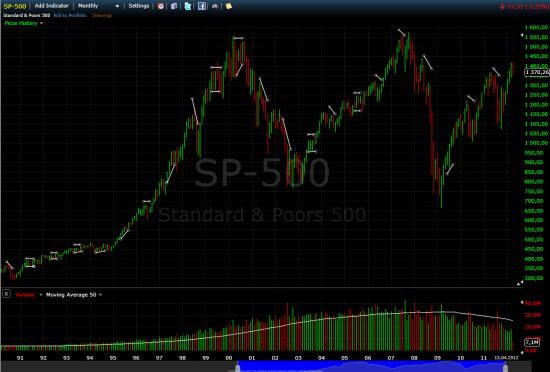 Лонг Ri? Сезонность на примере S&P или Sell in may and go away