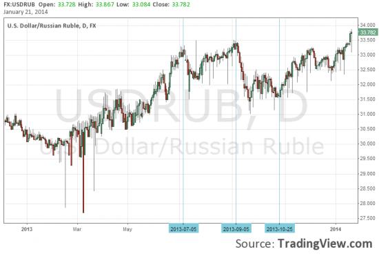 USD/RUD