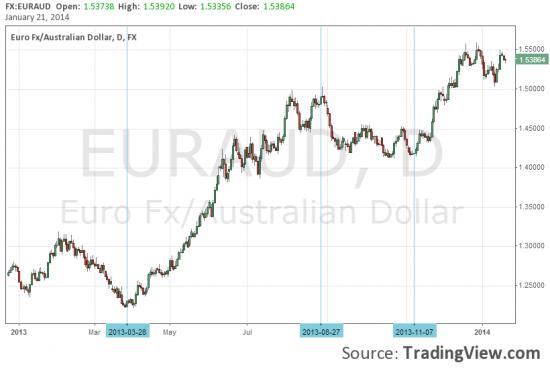 Девальвация рубля - ничего личного, просто тренды.