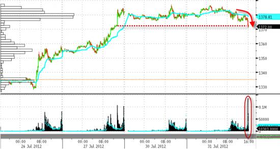 За 3 секунды до закрытия осн.чикагской сессии кто-то ливанул 60 тыс.контрактов e-mini S&P 500!!!